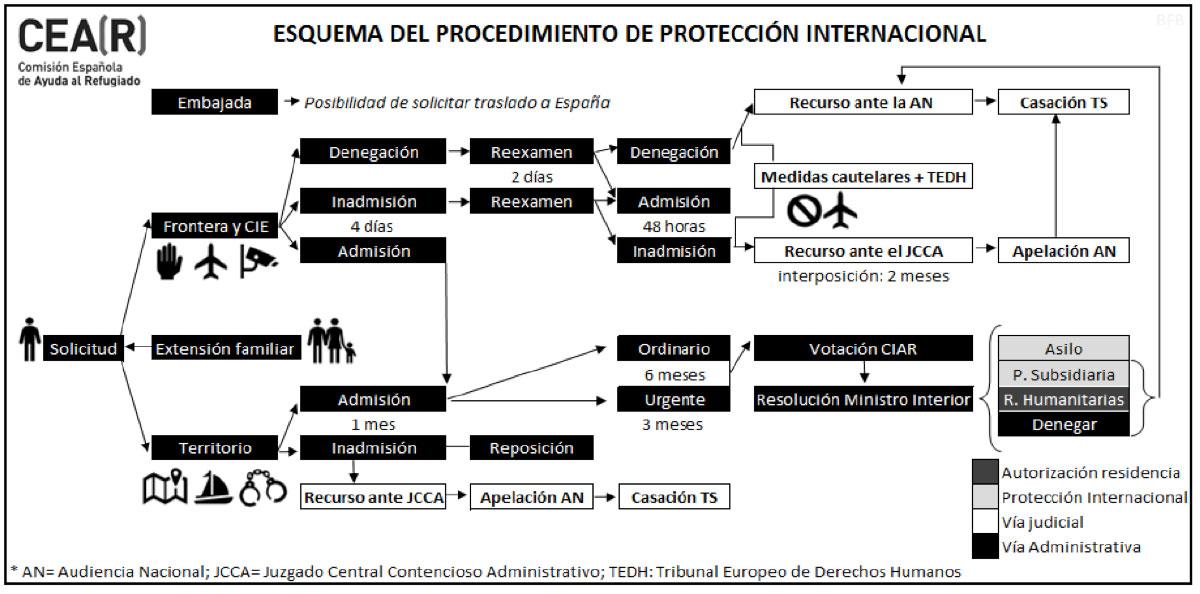 esquema-procedimiento-camins